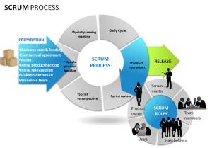 Scrum Prozess